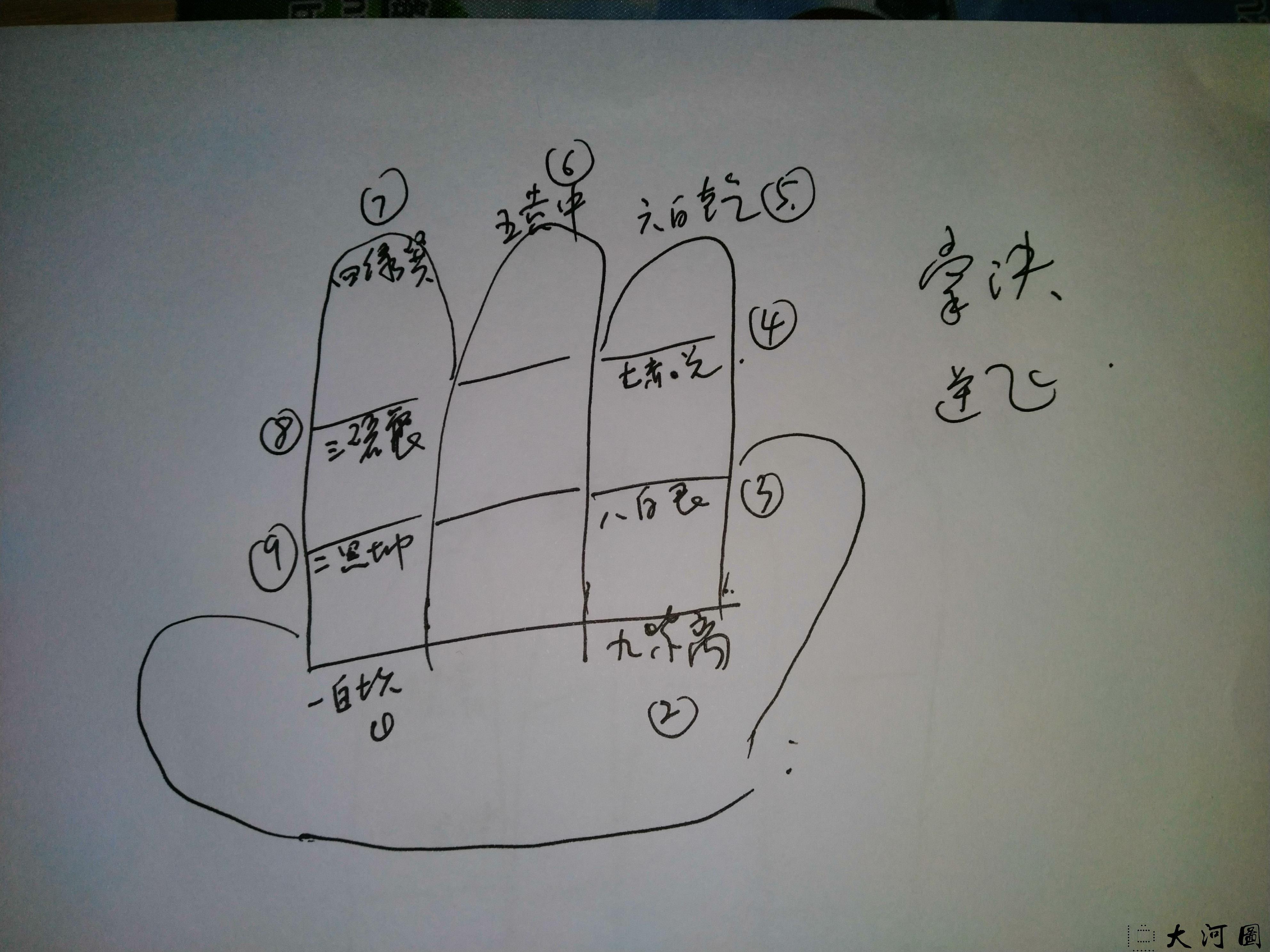 值年飞星的计算方法 值月飞星的计算方法公式