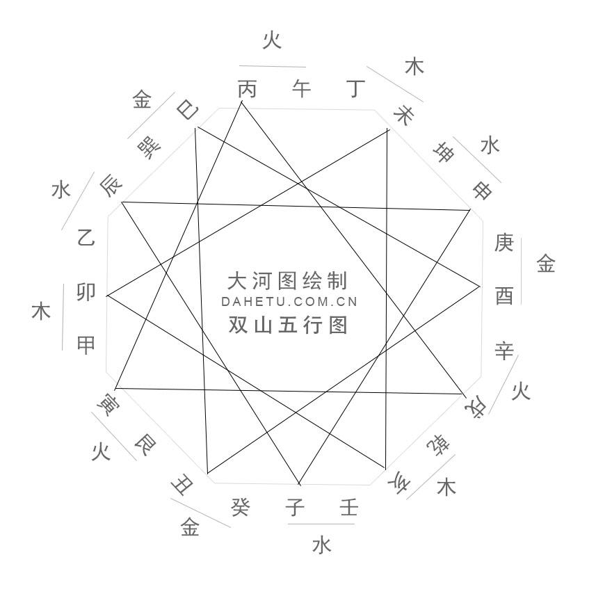 二十四山双山五行的规律(双山五行图)