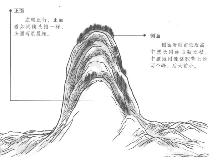 左辅星正形的形状如头巾幞头帽子样 前低后高