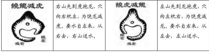 龙穴的太极、两仪、四象 什么是堪舆的饶减之法 峦头 葬法倒杖 第2张